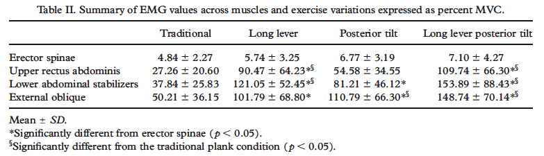Results Comparision of Doing Long Lever Plank