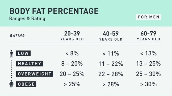 Body Fat Increases With Age